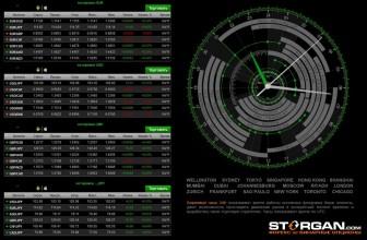 Торговые сессии форекс и биржевые часы